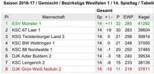 Abschlusstabelle Bezirksliga 1